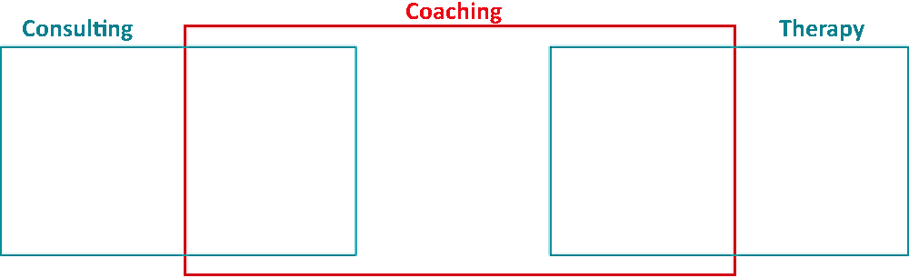 La Business Factory - Comparatif Coaching Consulting Therapie